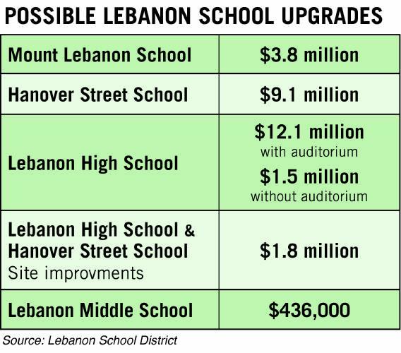 Valley News Architects Say Lebanon Schools Need 27 Million In